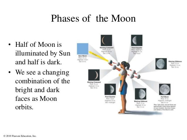 © 2010 Pearson Education, Inc. Phases of the Moon • Half of Moon is illuminated by Sun and half is dark. • We see a changi...