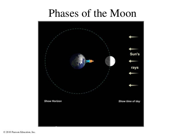 © 2010 Pearson Education, Inc. Phases of the Moon