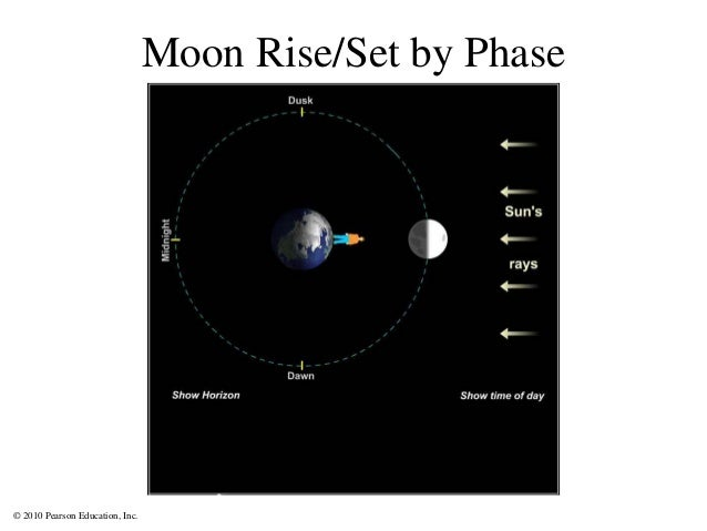 © 2010 Pearson Education, Inc. Moon Rise/Set by Phase