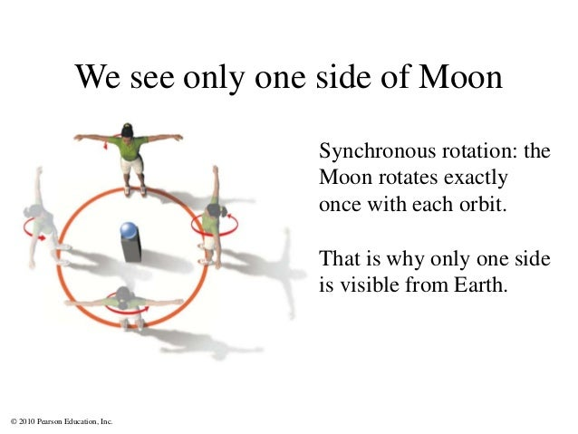 © 2010 Pearson Education, Inc. We see only one side of Moon Synchronous rotation: the Moon rotates exactly once with each ...