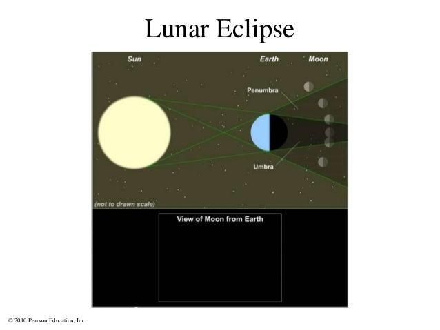 © 2010 Pearson Education, Inc. Lunar Eclipse