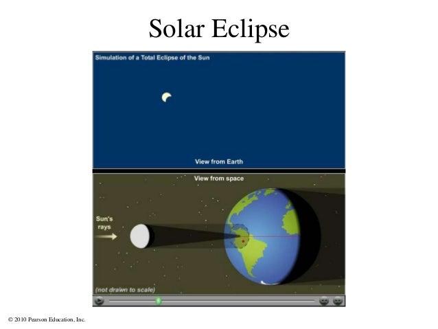 © 2010 Pearson Education, Inc. Solar Eclipse