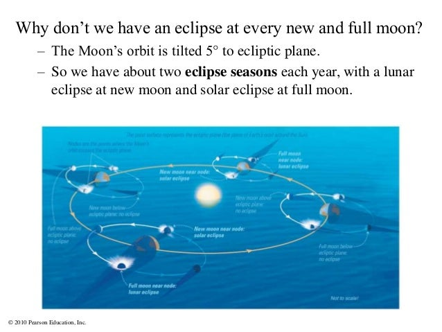 © 2010 Pearson Education, Inc. Why don't we have an eclipse at every new and full moon? – The Moon's orbit is tilted 5° to...