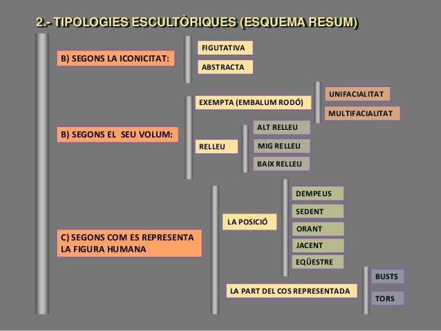 2.- TIPOLOGIES ESCULTÒRIQUES (ESQUEMA RESUM) C) SEGONS COM ES REPRESENTA LA FIGURA HUMANA B) SEGONS EL SEU VOLUM: EXEMPTA ...