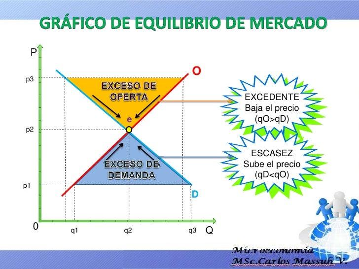 09 Los Mercados Interaccion De Oferta Y Demanda Slide 3