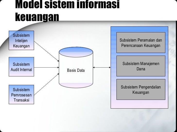02 Macam Macam Sistem Informasi