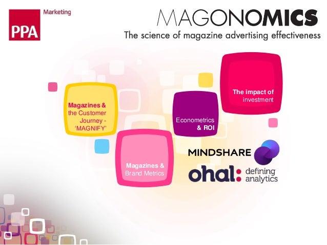 Pesquisa Magonomics Slide 2