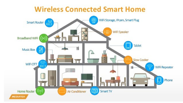 2015 cpx summit forum the era of smart mobility for Smart home technology definition