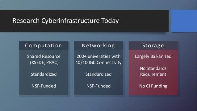 Globus: Enabling the Open Storage Network Slide 3