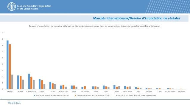 08.04.2021 Marchés Internationaux/Besoins d'importation de céréales 0 1 2 3 4 5 6 7 8 9 Nigeria Senegal Cote D'ivoire Ghan...