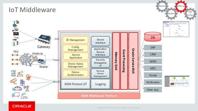 Device to intelligence iot and big data in oracle for Architecture iot