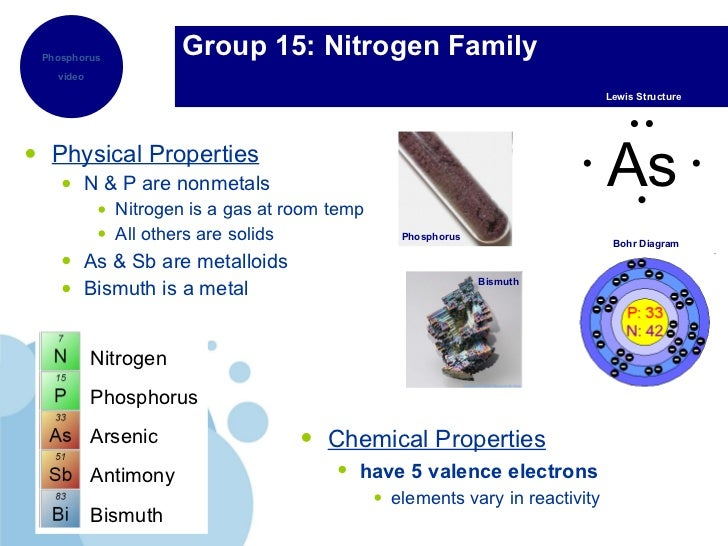 Nitrogen Group Properties 108