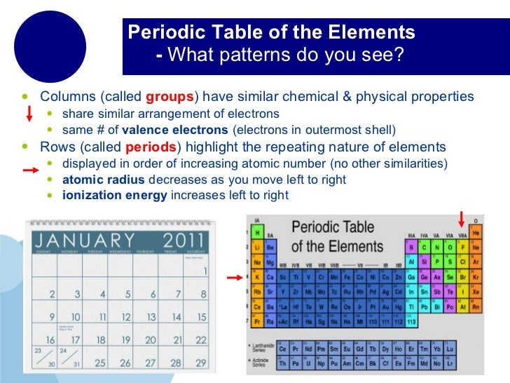 How To Find Elements With Similar Chemical Properties