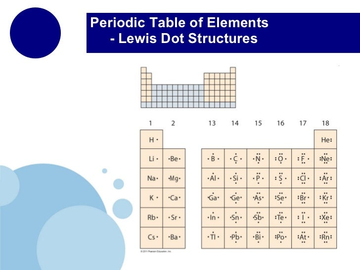 The periodic table chemical bonds periodic table of elements lewis dot structures urtaz