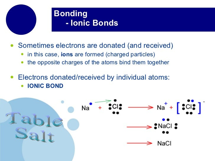 The periodic table chemical bonds 8 urtaz Image collections