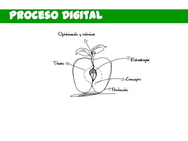 Proceso Digital