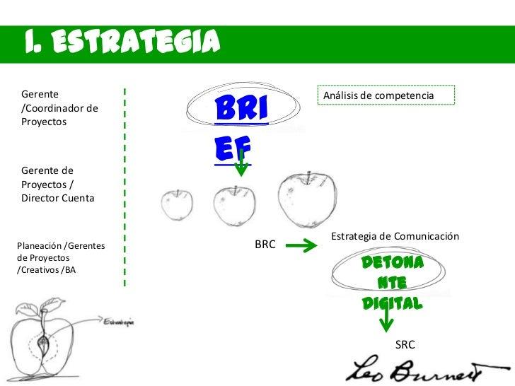 1. Estrategia                       BriGerente                        Análisis de competencia/Coordinador deProyectosGeren...