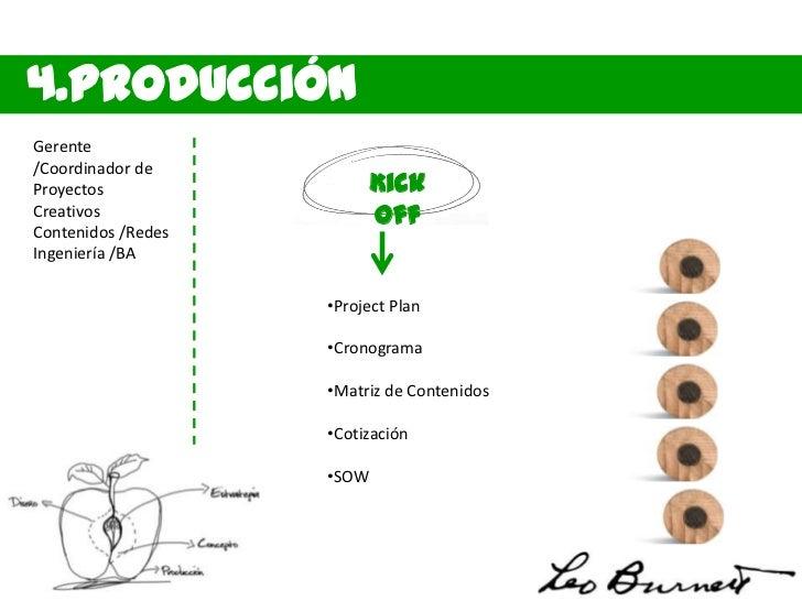 4.ProducciónGerente/Coordinador deProyectos             IntegraCreativos               ciónContenidos /RedesIngeniería /BA...