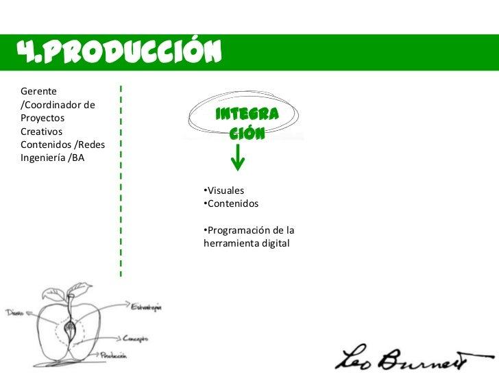 4.ProducciónGerente/Coordinador deProyectos                QACreativos               TestsContenidos /RedesIngeniería     ...