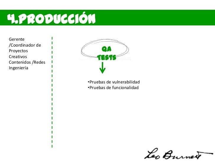 5. Métricas yOptimizaciónGerente/Coordinador deProyectos              ManteniCreativos              mientoContenidos /Rede...