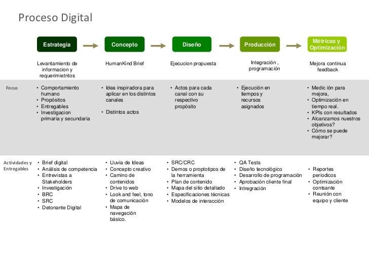 Proceso Digital y Alcance por Área                                                                                        ...