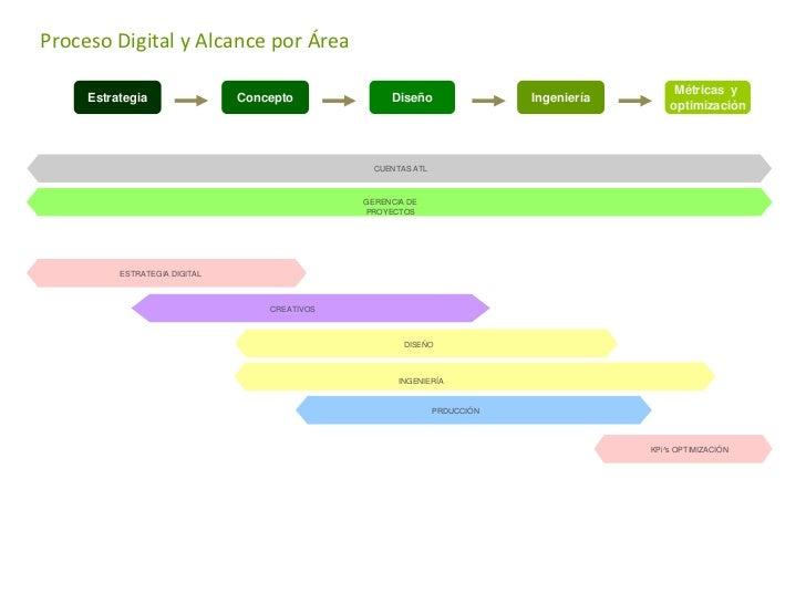Proceso Digital                                               Métricas yEstrategia   Concepto   Diseño   Producción       ...