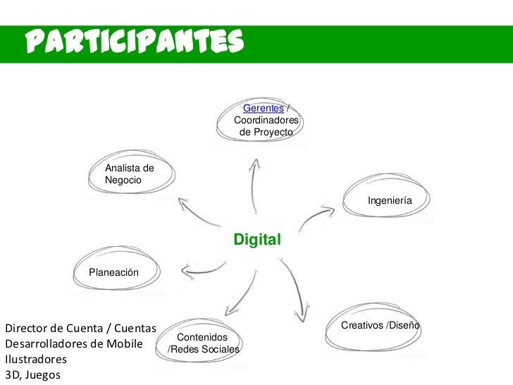 Participantes                                               Gerentes /                                             Coordin...