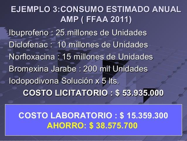 EJEMPLO 3:CONSUMO ESTIMADO ANUAL AMP ( FFAA 2011) Ibuprofeno : 25 millones de Unidades Diclofenac : 10 millones de Unidade...