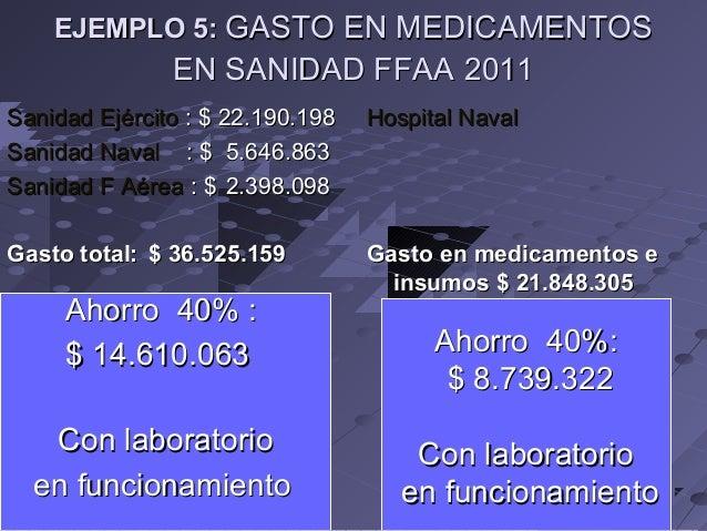 EJEMPLO 5: GASTO EN MEDICAMENTOS  EN SANIDAD FFAA 2011 Sanidad Ejército : $ 22.190.198 Sanidad Naval : $ 5.646.863 Sanidad...