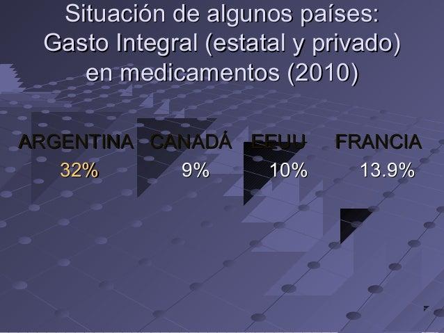 Situación de algunos países: Gasto Integral (estatal y privado) en medicamentos (2010) ARGENTINA CANADÁ EEUU 32% 9% 10%  F...