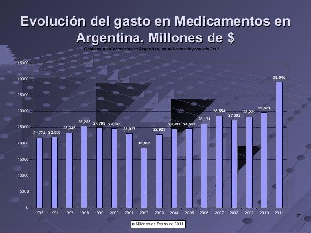 Evolución del gasto en Medicamentos en Argentina. Millones de $ Gasto en medicamentos en Argentina, en millones de pesos d...