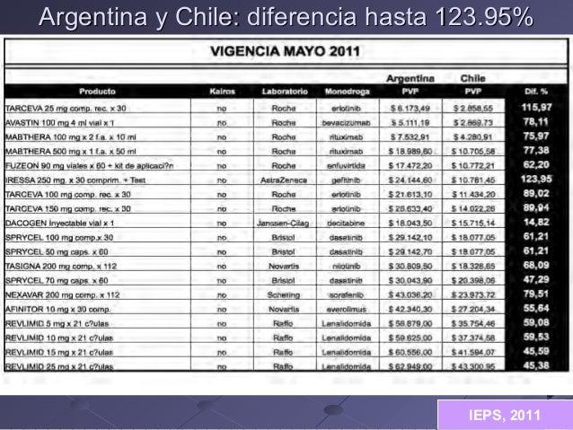 Argentina y Chile: diferencia hasta 123.95%  IEPS, 2011