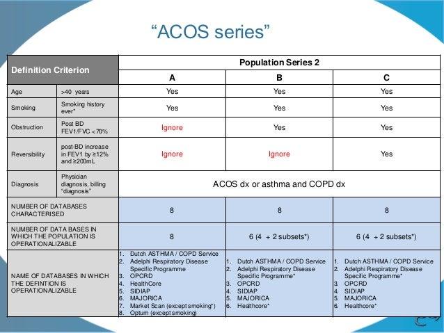 REG ACOS Working Group Meeting 25/09/15