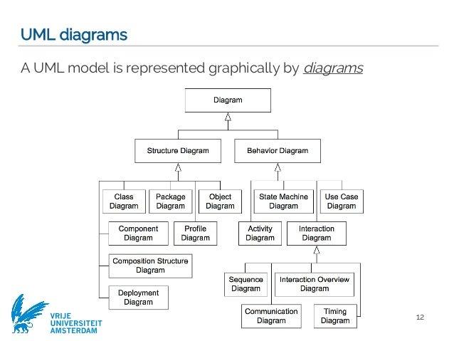Requirements engineering with uml software modeling computer scien 12 vrije universiteit amsterdam uml diagrams ccuart Gallery