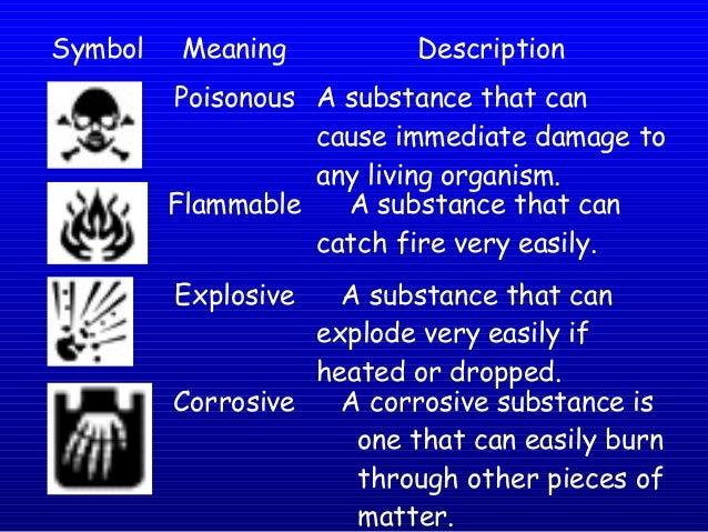 Grade 9 U1 L1 Safety Symbols