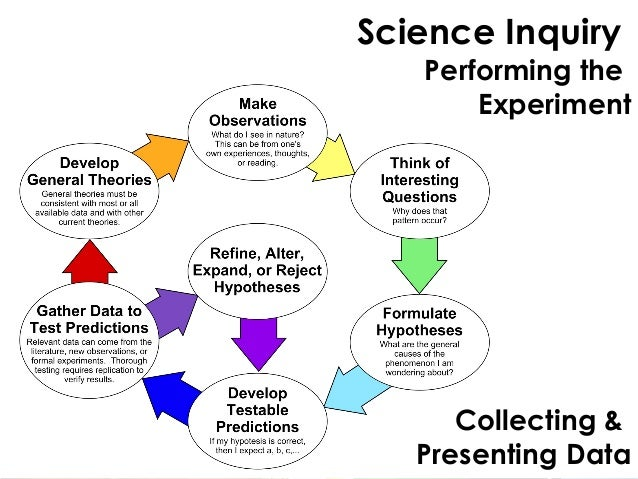 Science Inquiry 2