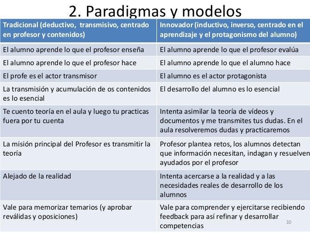 2. Paradigmas y modelos Tradicional (deductivo, transmisivo, centrado en profesor y contenidos) Innovador (inductivo, inve...