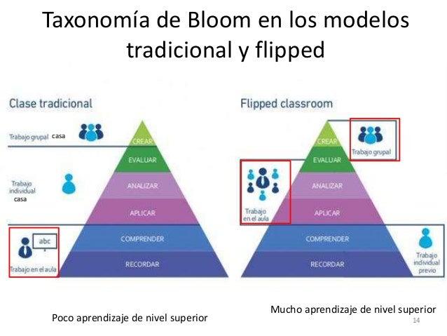Taxonomía de Bloom en los modelos tradicional y flipped casa casa Poco aprendizaje de nivel superior Mucho aprendizaje de ...