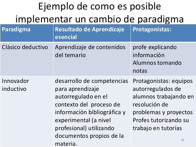 Ejemplo de como es posible implementar un cambio de paradigma Paradigma Resultado de Aprendizaje esencial Protagonistas: C...