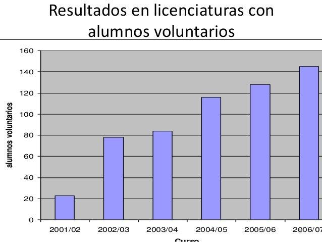 0 20 40 60 80 100 120 140 160 2001/02 2002/03 2003/04 2004/05 2005/06 2006/07 alumnosvoluntarios Resultados en licenciatur...