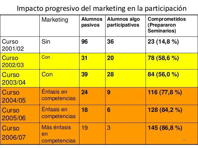 Impacto progresivo del marketing en la participación Marketing Alumnos pasivos Alumnos algo participativos Comprometidos (...