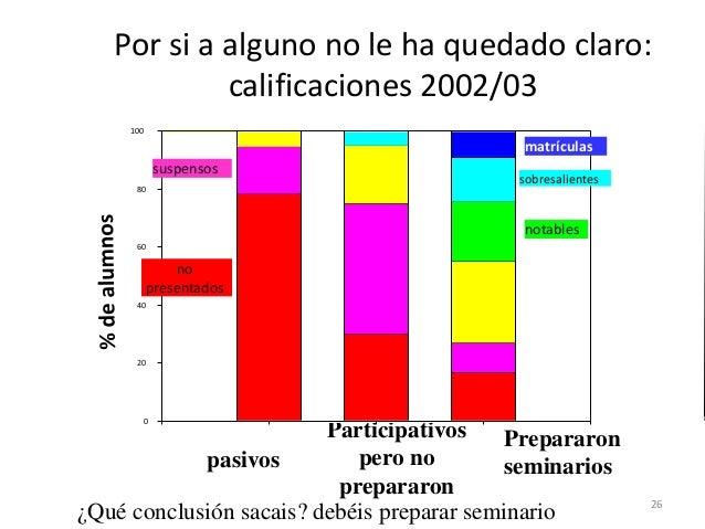 Por si a alguno no le ha quedado claro: calificaciones 2002/03 aprobados pasivos Participativos pero no prepararon Prepara...