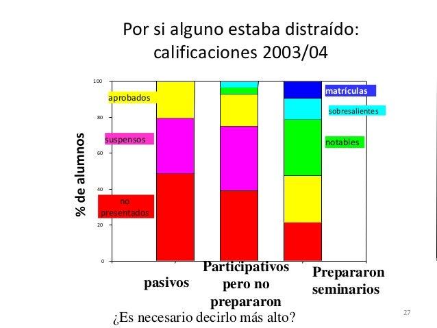 0 20 40 60 80 100 Por si alguno estaba distraído: calificaciones 2003/04 aprobados pasivos Participativos pero no preparar...