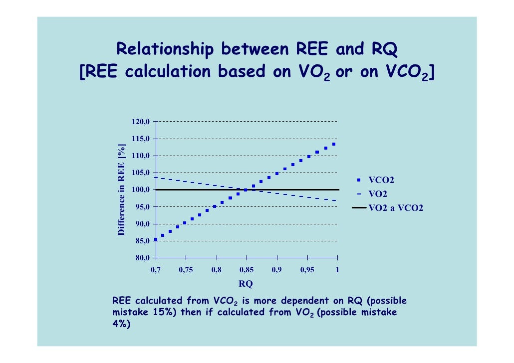 vco2 vo2 relationship counseling