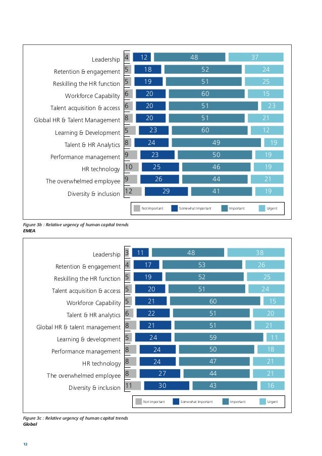Human Capital Trends 2014 South Africa 13 HR report card and HR investment Respondents were asked a few questions to help ...