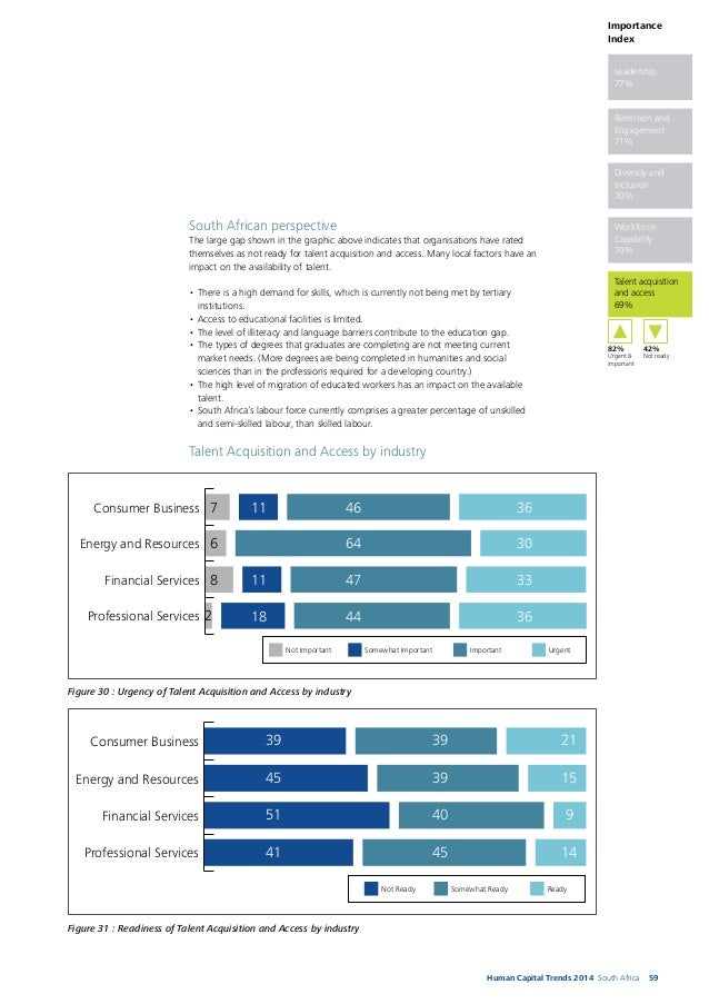 60 In energy and resources, 30% of companies rated the trend as urgent, 64% rated it as important, but 45% are not ready f...