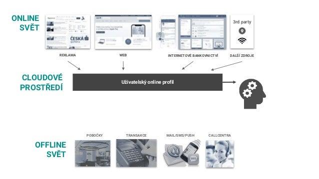Optimalizace nákupu reklamy 1.CÍL = Navýšení online konverzí