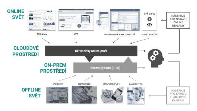 REKLAMA WEB INTERNETOVÉ BANKOVNICTVÍ DALŠÍ ZDROJE Uživatelský online profil Klientský profil (CRM) ONLINE SVĚT CLOUDOVÉ PR...