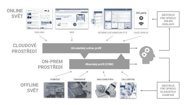 Optimalizace nákupu online reklamy Vstupní data pro optimalizační model VYSVĚTLUJÍCÍ PROMĚNNÉ CÍL Získat více angažovaných...