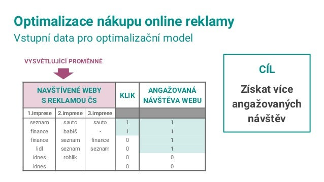Optimalizace nákupu online reklamy Nalezení signifikantních proměnných VYSVĚTLUJÍCÍ PROMĚNNÉ CÍL Získat více angažovaných ...